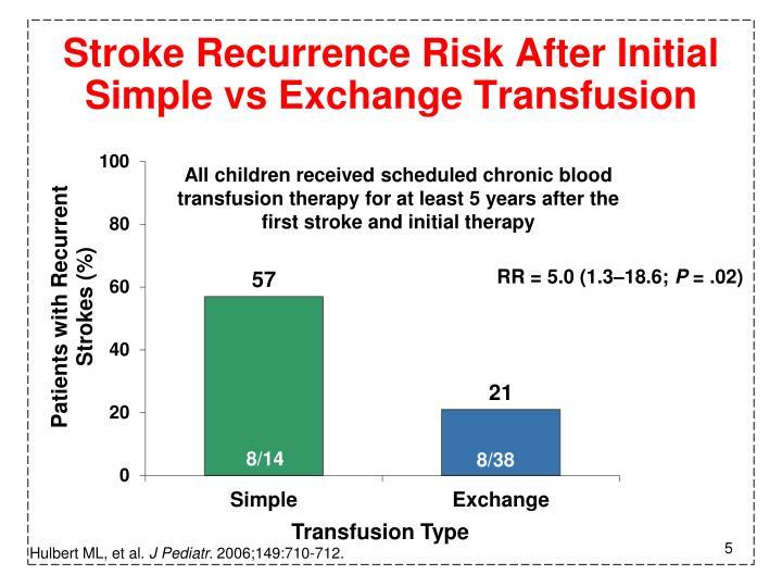 Stroke Recurrence Risk