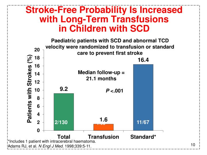 Stroke-Free Probability Is Increased
