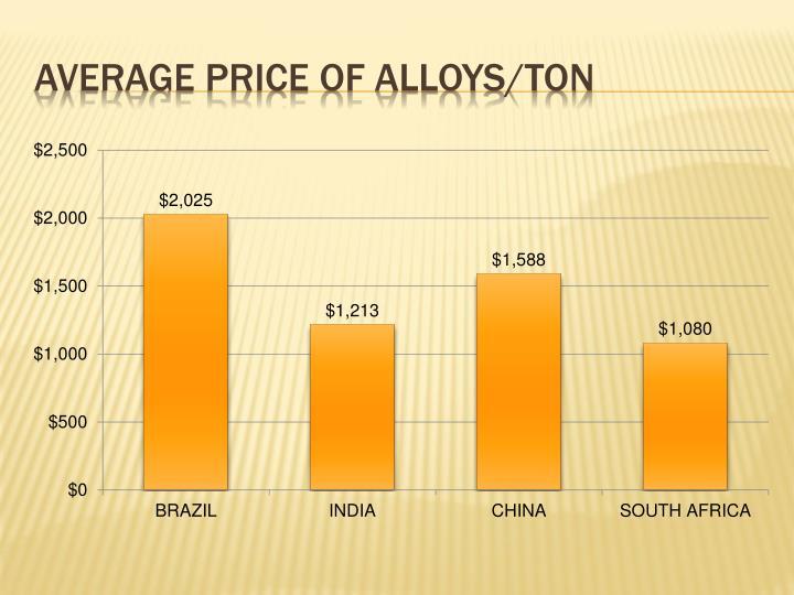 Average price of alloys/ton