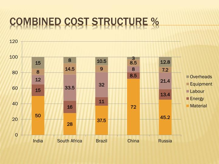 Combined cost structure %