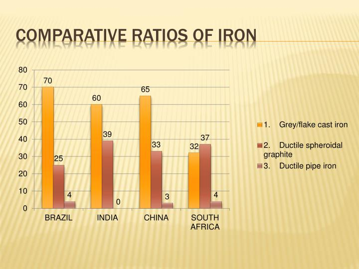 Comparative ratios of iron
