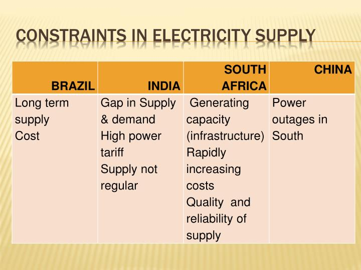 Constraints in electricity supply