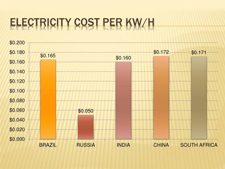 Electricity cost per