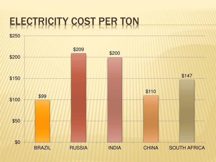Electricity cost per ton