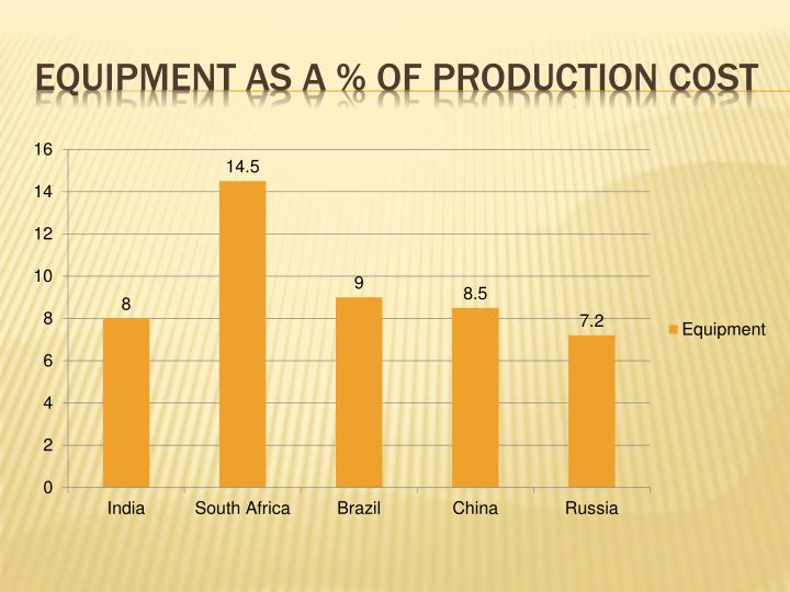 Equipment as a % of production cost