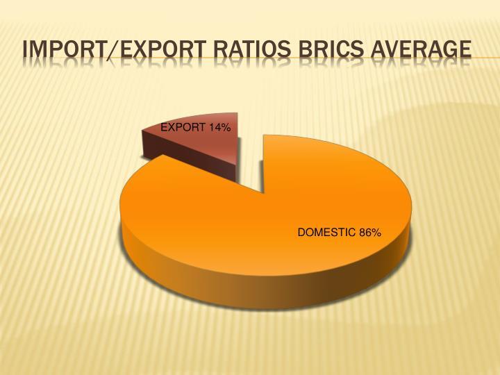 Import/export ratios BRICS average