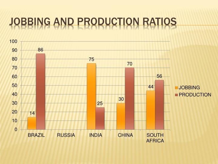 Jobbing and production ratios