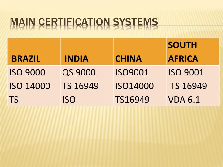 Main Certification Systems