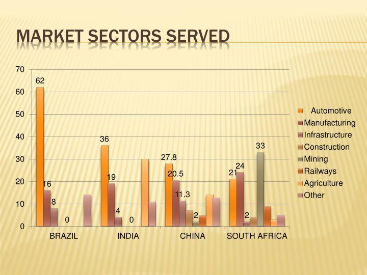 Market sectors served