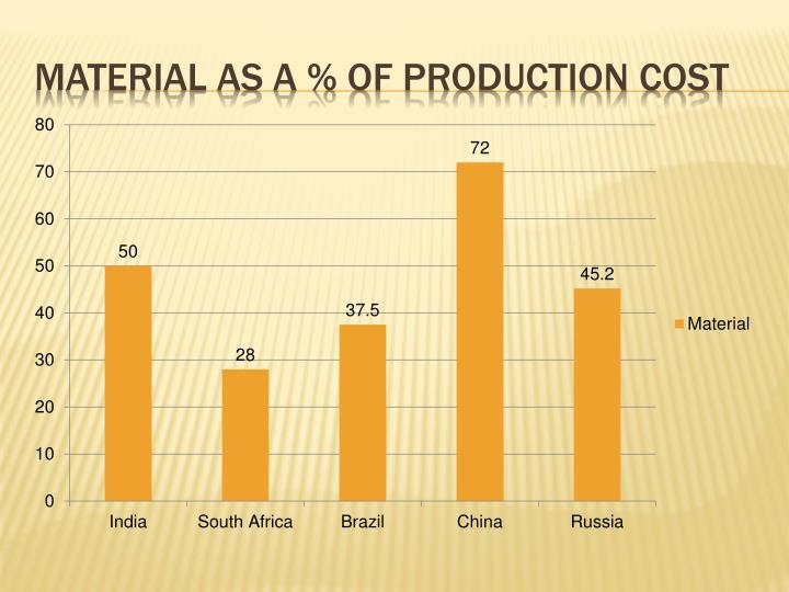 Material as a % of production cost