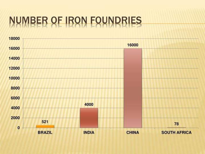 Number of iron foundries