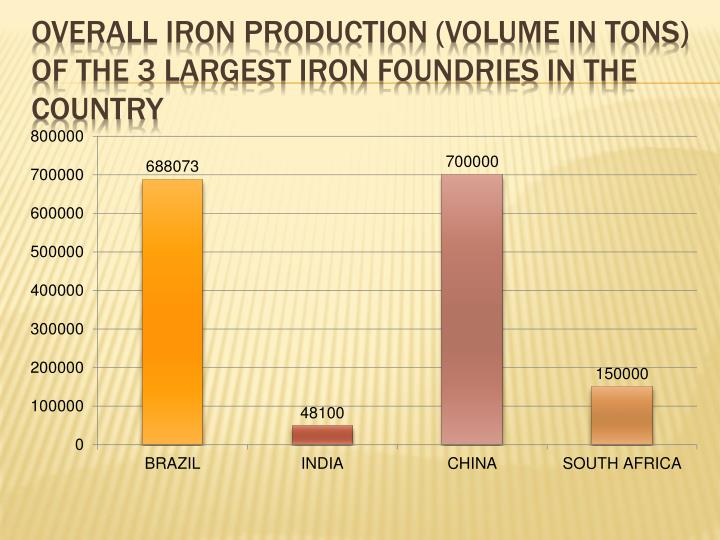 OVERALL IRON PRODUCTION (VOLUME IN TONS) OF THE 3 LARGEST IRON FOUNDRIES IN THE COUNTRY