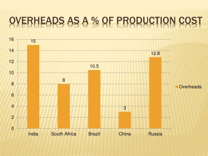 Overheads as a % of production cost