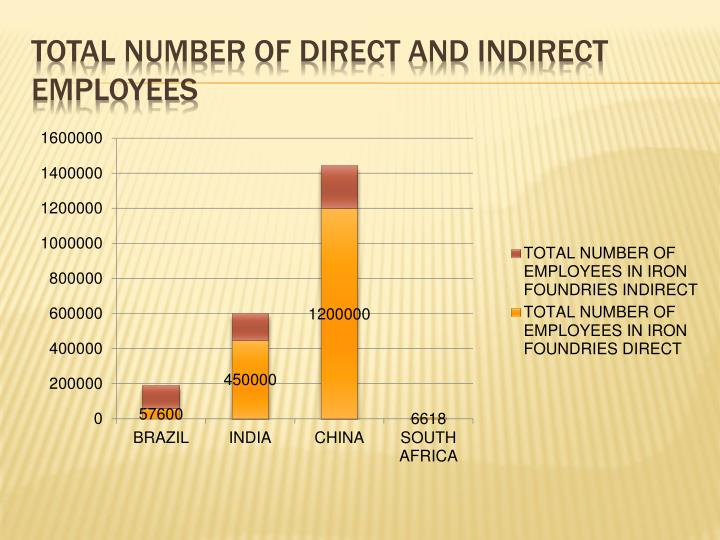 Total number of direct and indirect employees