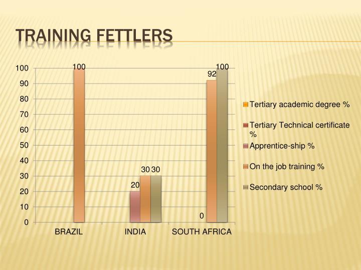 Training Fettlers
