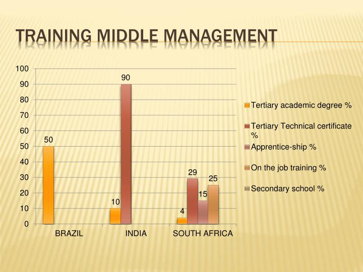 Training middle management