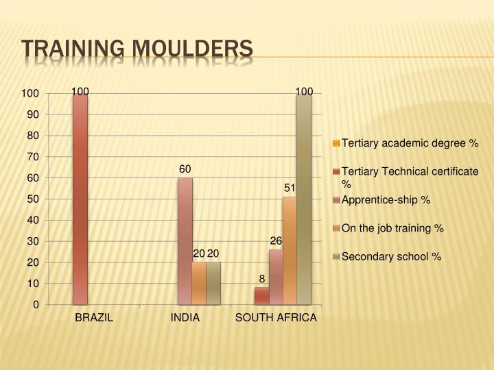 Training Moulders