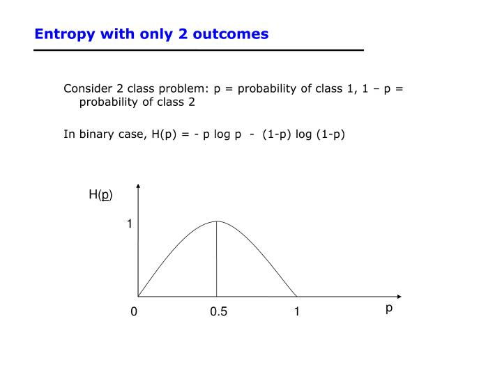 Entropy with only 2 outcomes