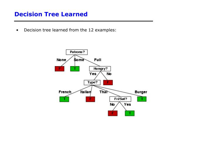 Decision Tree Learned