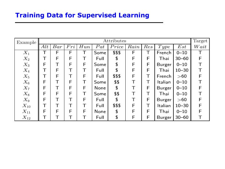 Training Data for Supervised Learning
