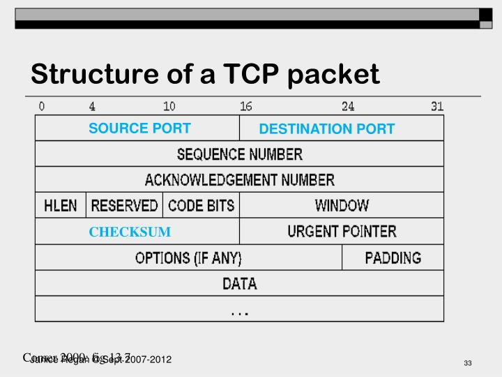 Structure of a TCP packet