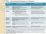 pm 2 5 speciated performance evaluation