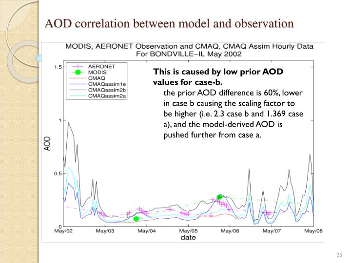 AOD correlation between model and observation