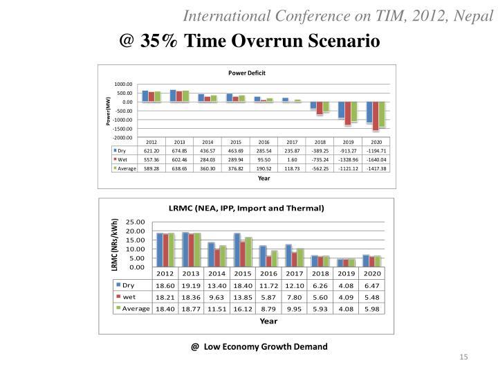 @ 35% Time Overrun