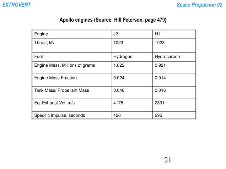 Apollo engines (Source: Hill Peterson, page 479)
