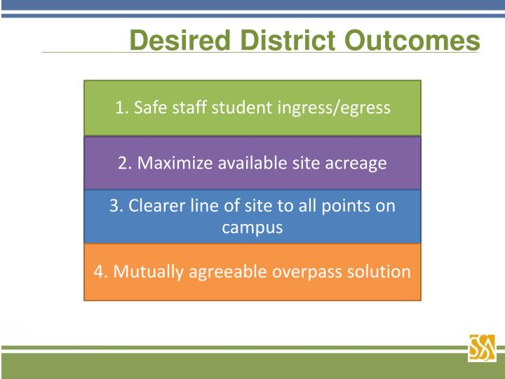 Desired District Outcomes