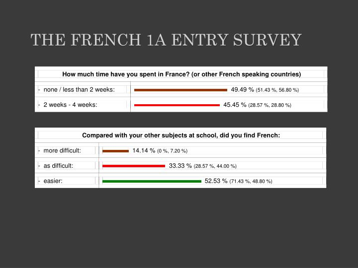 The french 1a entry survey