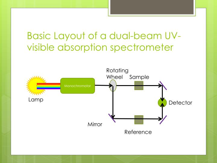 Basic Layout of a dual-beam UV-visible absorption spectrometer