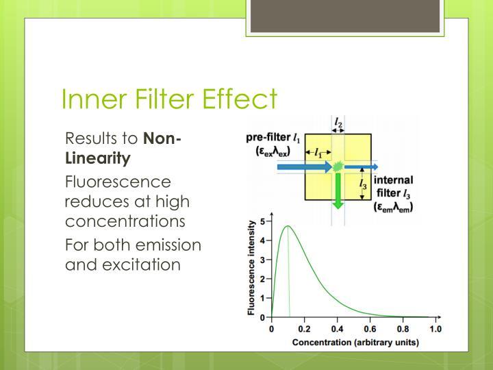 Inner Filter Effect