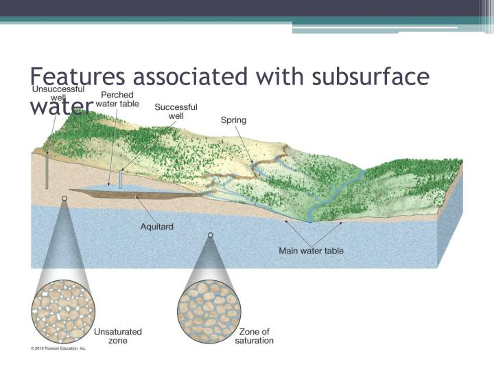 Features associated with subsurface water