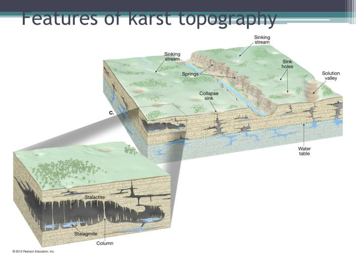 Features of karst topography