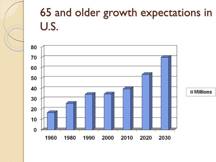 65 and older growth expectations in  U.S.
