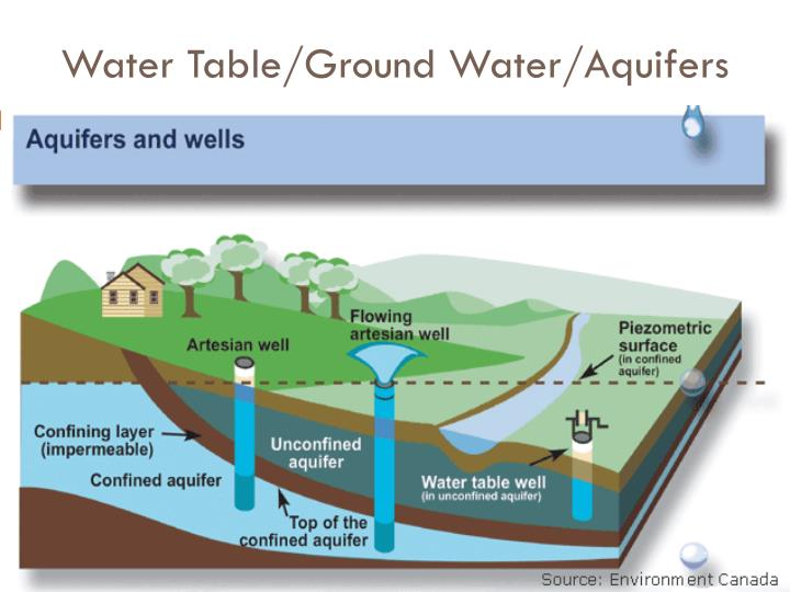 Water Table/Ground Water/Aquifers