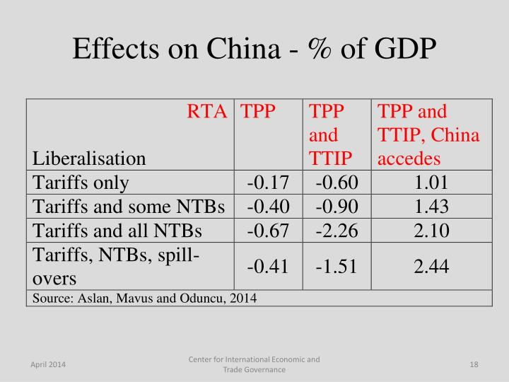 Effects on China - % of GDP