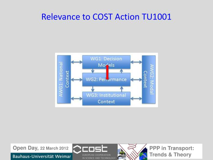 Relevance to COST Action TU1001