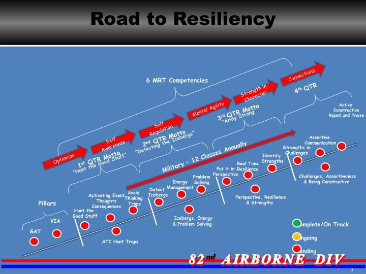 Road to Resiliency