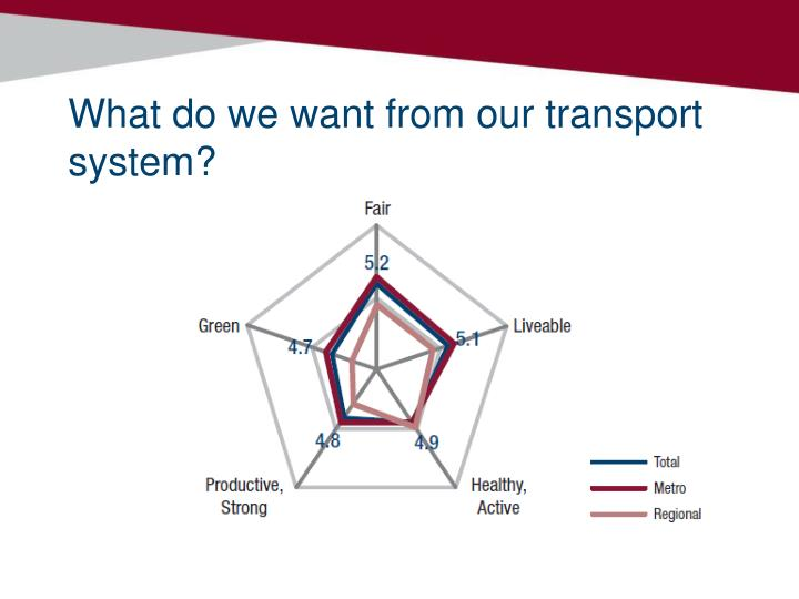 What do we want from our transport system?