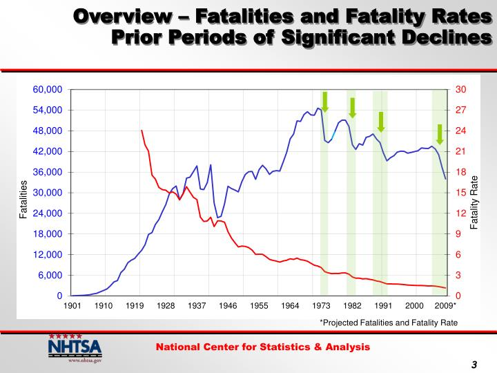 Overview – Fatalities and Fatality Rates