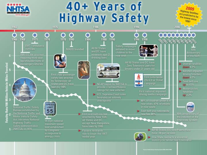 40 Years of Highway Safety: