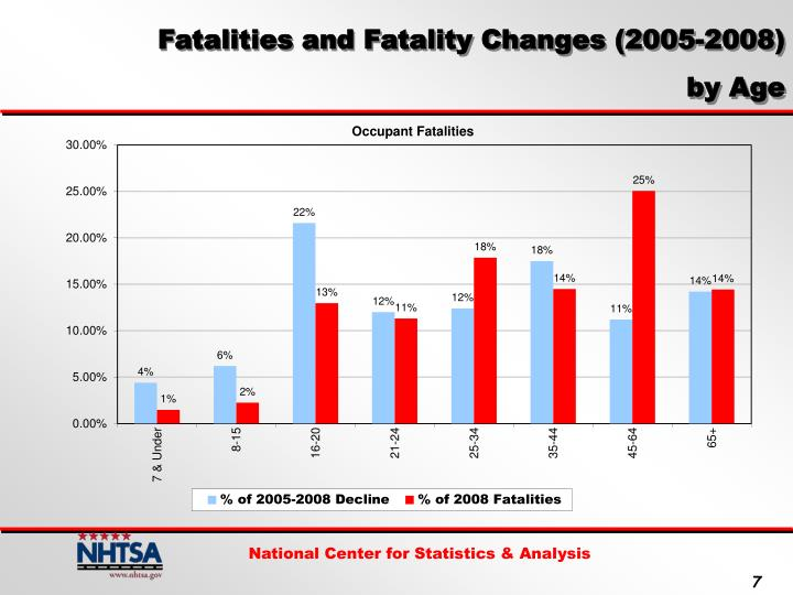 Fatalities and Fatality Changes (2005-2008)