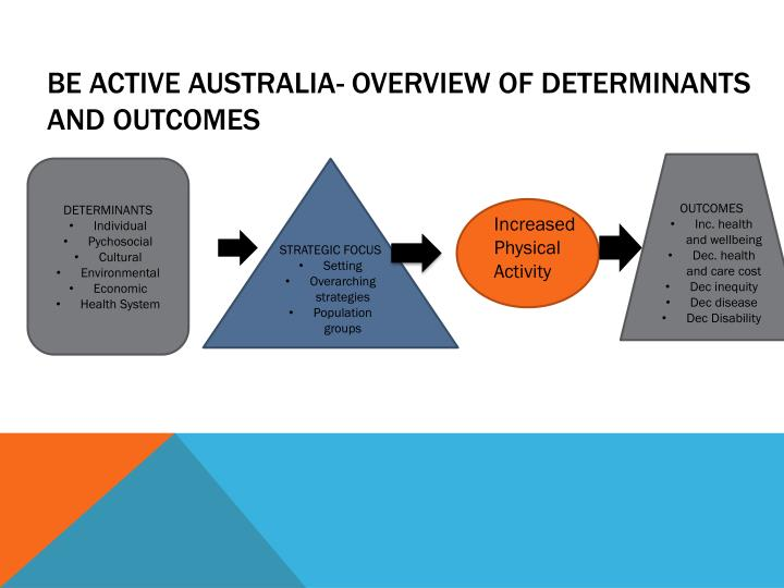 Be Active Australia- overview of determinants and outcomes