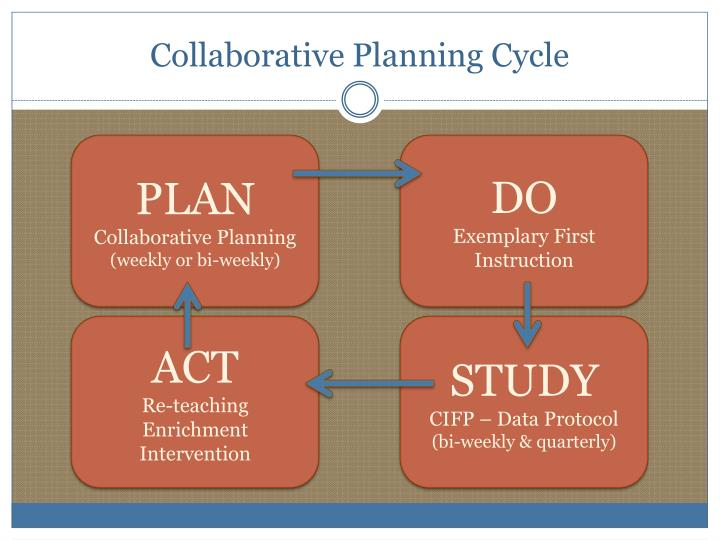 Collaborative Planning Cycle