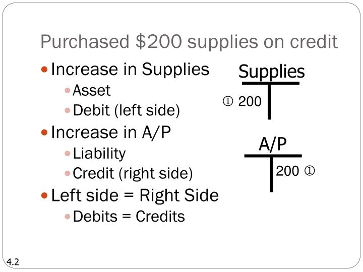 Purchased $200 supplies on credit