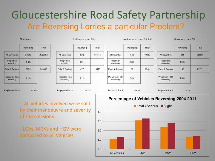 Gloucestershire Road Safety Partnership