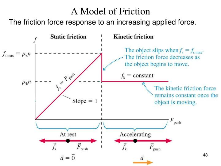 A Model of Friction