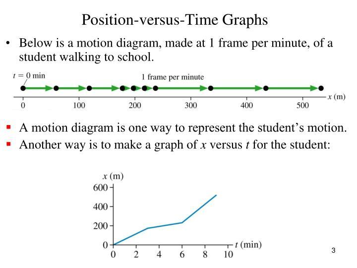 Position-versus-Time Graphs